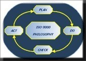 ISO9000 Plan-do-check-act