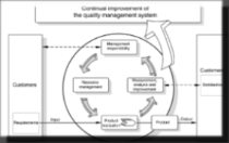 ISO9000 Continual improvement model